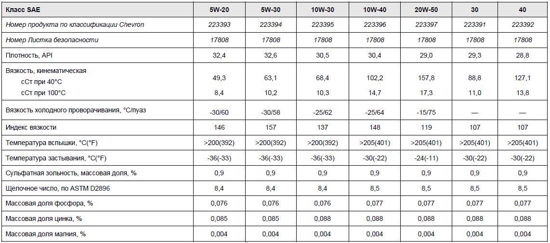 Chevron Havoline основные характеристики: 5W-20, 5W-30, 10W-30, 10W-40, 20W-50, 30, 40.