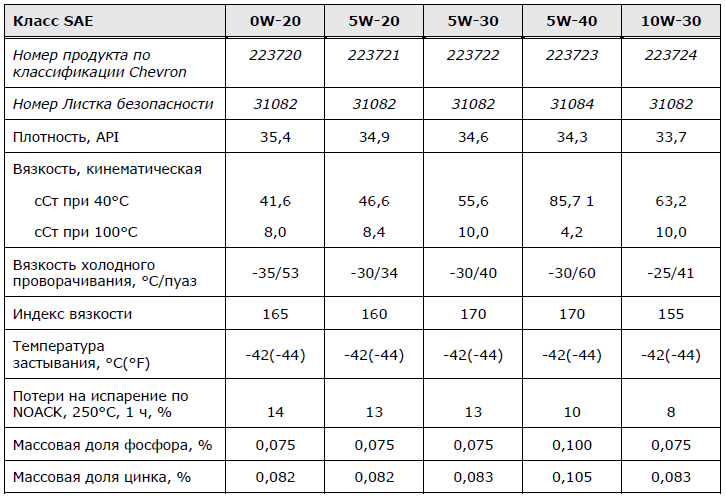 основные характеристики: Chevron Havoline Synthetic 0W-20, 5W-20, 5W-30, 5W-40, 10W-30