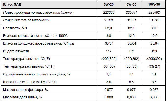 основные характеристики: Chevron Havoline High Mileage 5W-20, 5W-30, 10W-30