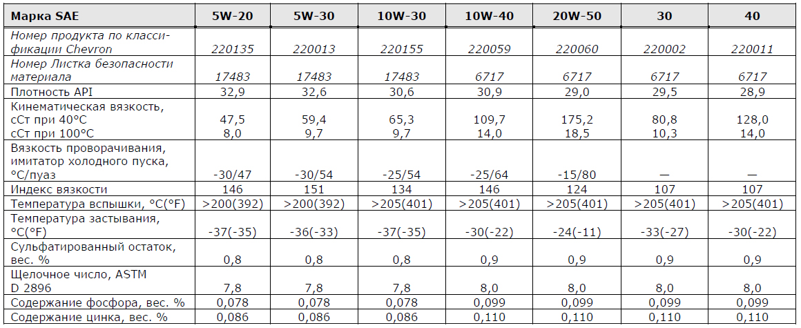 Chevron Supreme основные характеристики: 5W-20, 5W-30, 10W-30, 10W-40, 20W-50, 30, 40.