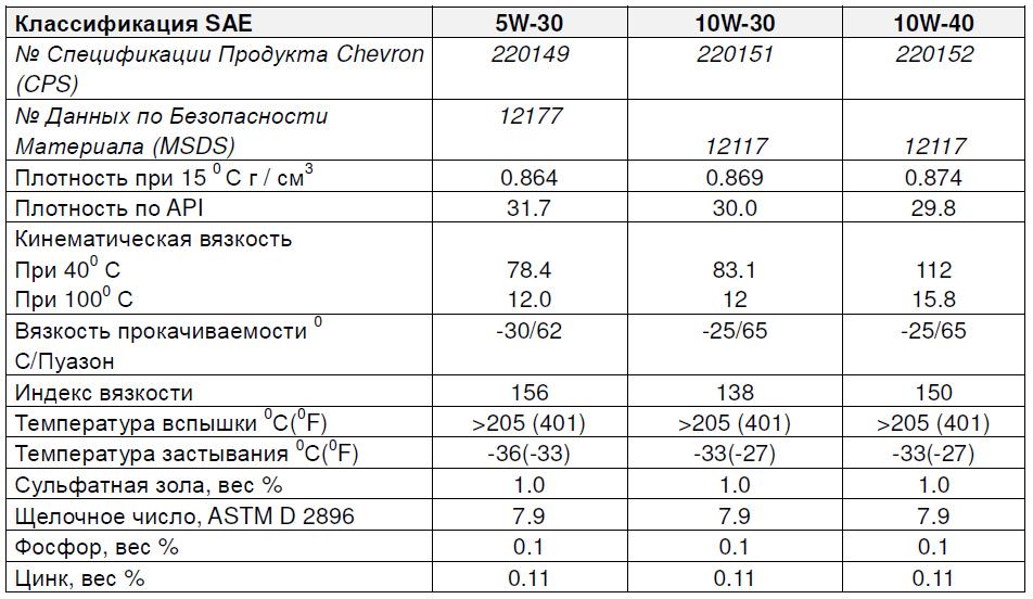 Chevron Supreme High Mileage основные характеристики: 5W-30, 10W-30, 10W-40.