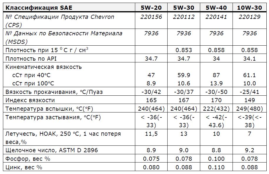 Chevron Supreme Synthetic 5W-20, 5W-30, 5W-40, 10W-30: основные характеристики