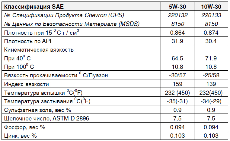 Chevron Supreme Synthetic Blend основные характеристики: 5W-30, 10W-30.