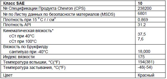 Основные характеристики: Chevron ATF +4.