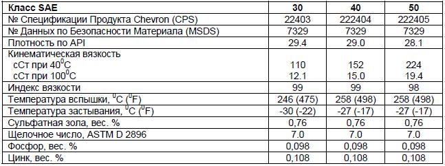 основные характеристики: Chevron Delo 100 SAE 30, 40, 50.