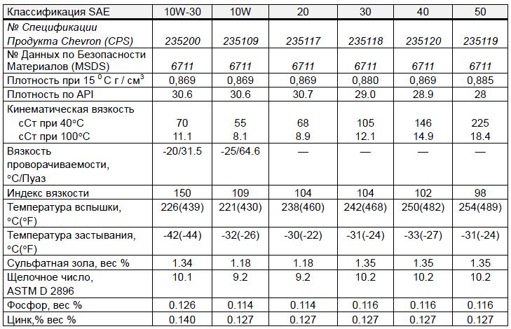 основные характеристики: Chevron Delo 400 SAE 10W-30, 10W, 20, 30, 40, 50.