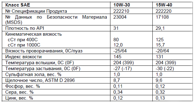 основные характеристики: Chevron DELO 400 LE SAE 10W-30, 15W-40