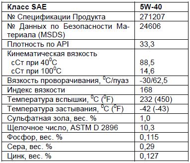 основные характеристики: Chevron DELO 400 LE Synthetic SAE 5W-40