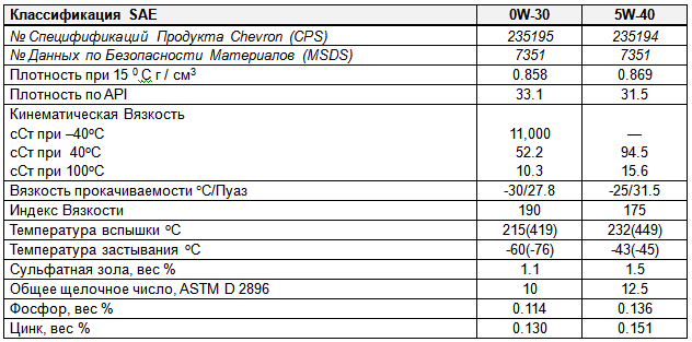 основные характеристики: Chevron DELO 400 Synthetic SAE 0W-30, 5W-40