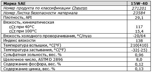 основные характеристики: Chevron Ursa Super Plus EC SAE 15W-40.