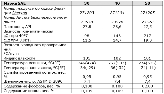 основные характеристики: Chevron Ursa Super Plus SAE 30, 40, 50.