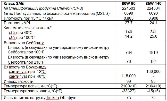 Основные характеристики: Chevron Delo Gear Lubricants ESI SAE 80W-90, 85W-140.