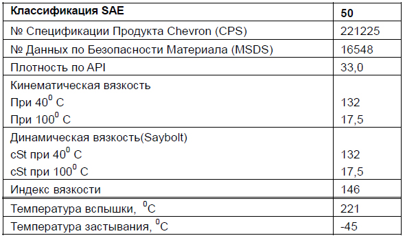 Основные характеристики: Chevron Delo Synthetic Transmission Fluid SAE 50.