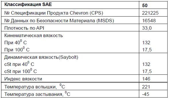 Основные характеристики: Chevron Delo Synthetic Transmission Fluid SAE 50.