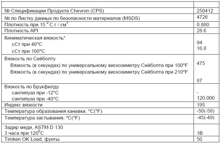 Основные характеристики: Chevron RPM Arctic Gear Lubricant SAE 75W-90.