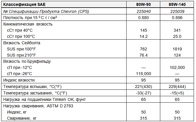 Основные характеристики: Chevron RPM Universal Gear Lubricant SAE 80W-90, 85W-140.