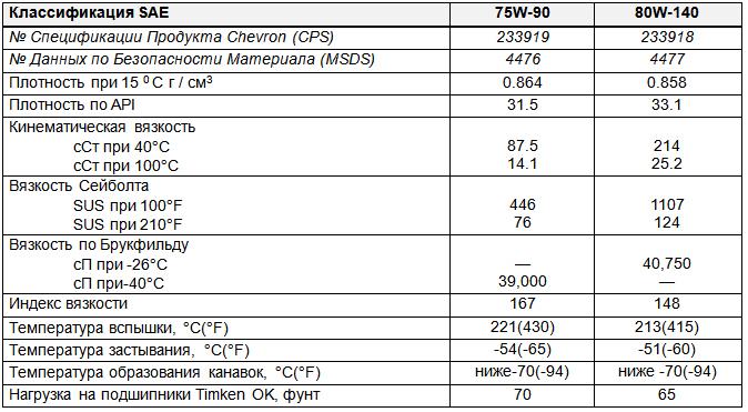 Основные характеристики: Chevron Tegra Synthetic Gear Lubricant SAE 75W-90, 80W-140.