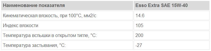 Esso Extra SAE 15W-40: основные характеристики
