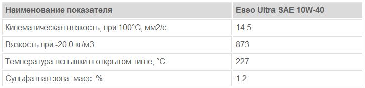 Esso Ultra SAE 10W-40: основные характеристики