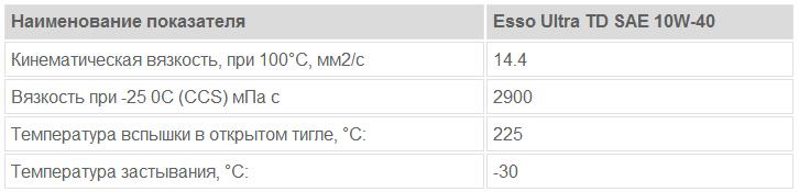 Esso Ultra TD SAE 10W-40: основные характеристики