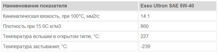 Esso Ultron SAE 5W-40: основные характеристики