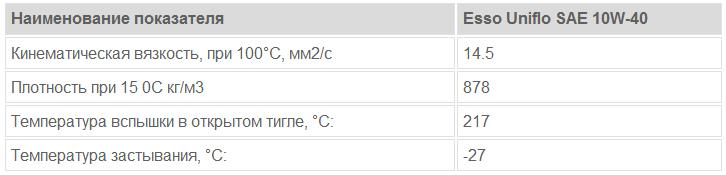 Esso Uniflo SAE 10W-40: основные характеристики