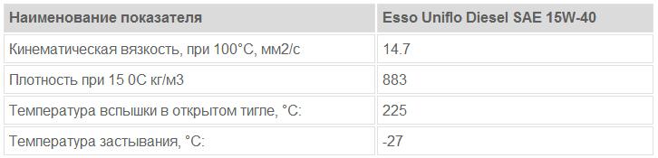 Esso Uniflo Diesel SAE 15W-40: основные характеристики
