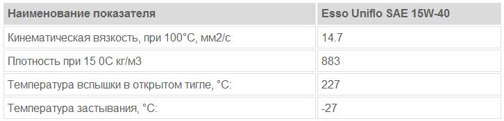 Esso Uniflo SAE 15W-40: основные характеристики
