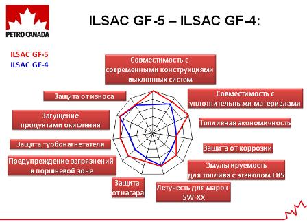 Основные отличия масел категории ILSAC