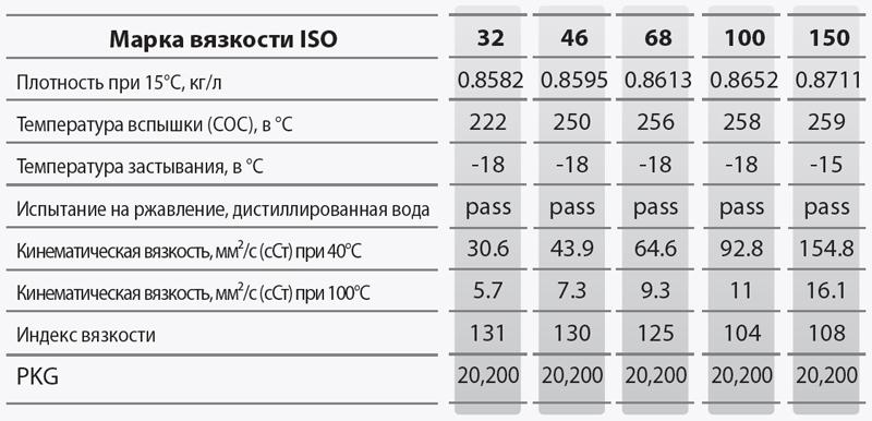 GS Oil Compressor EP-VDL: основные характеристики