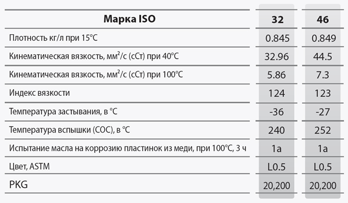 GS oil GS Compressor RA-X: основные характеристики