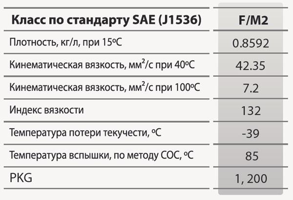 GS oil Kixx Ultra 2T: основные характеристики