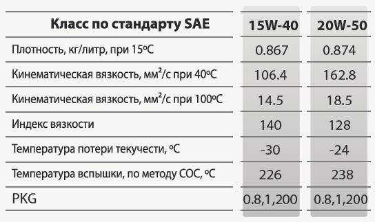 GS oil Kixx Ultra 4T SJ: основные характеристики