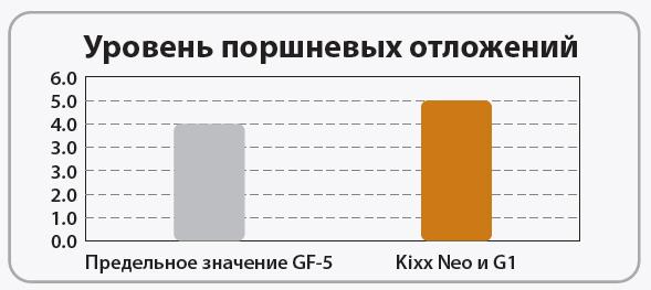 Kixx Neo и G1: Чистота поршня