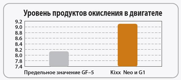Kixx Neo и G1: Продукты окисления в двигателе