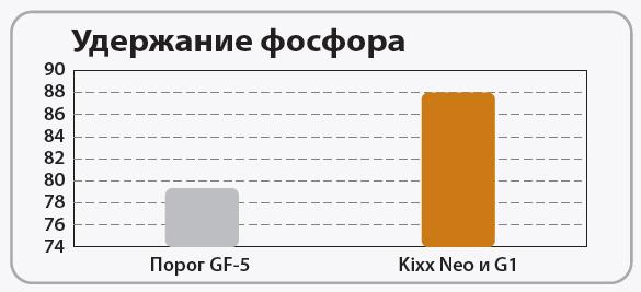 Kixx Neo и G1: Защита системы избирательной