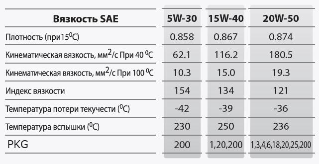 Kixx Gold SF/CF 5w30: Основные характеристики.