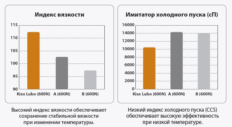 Kixx Gold SF/CF 5w30: УНИКАЛЬНЫЕ КАЧЕСТВЕННЫЕ ХАРАКТЕРИСТИКИ
