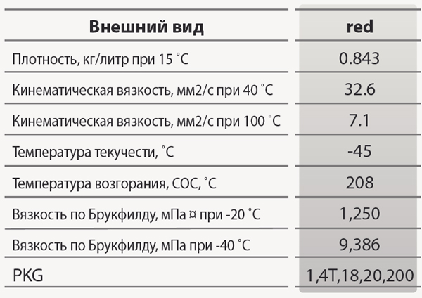 GS Oil ATF DX-III: основные характеристики