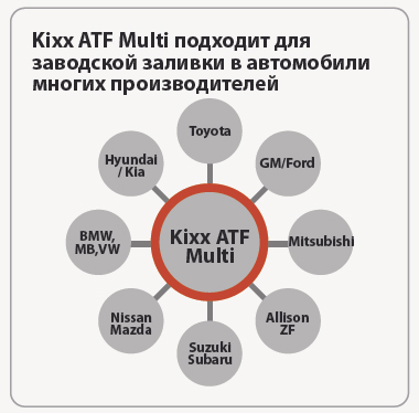 GS oil Kixx ATF Multi: уникальные качественные характеристики
