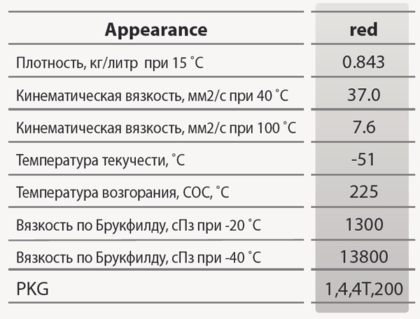 GS oil Kixx ATF Multi: основные характеристики
