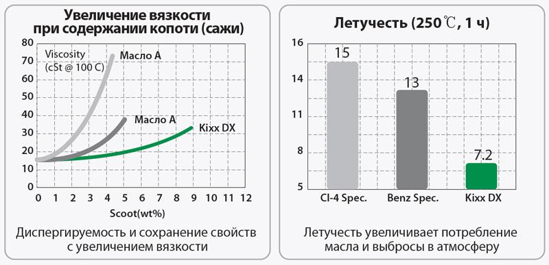 Kixx DX: УНИКАЛЬНЫЕ КАЧЕСТВЕННЫЕ ХАРАКТЕРИСТИКИ