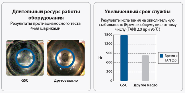 GS oil GS Hydro HD: основные характеристики