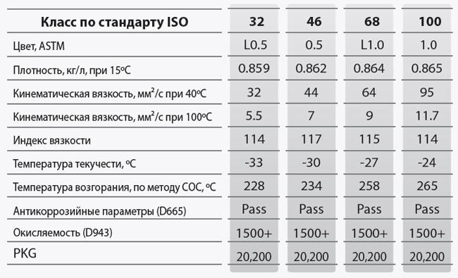 GS oil GS Hydro: основные характеристики