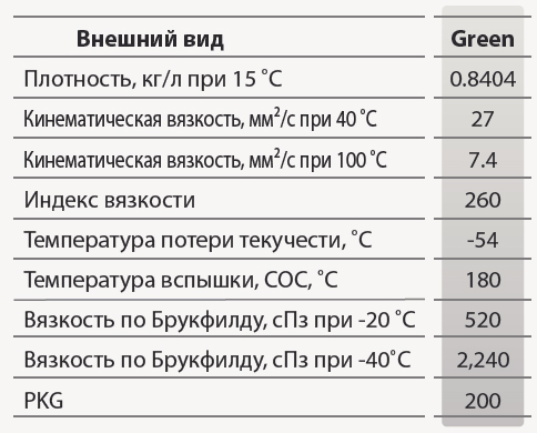 GS oil GS PSF 4: основные характеристики