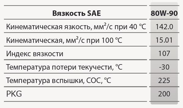 GS oil Geartec GL-4: основные характеристики