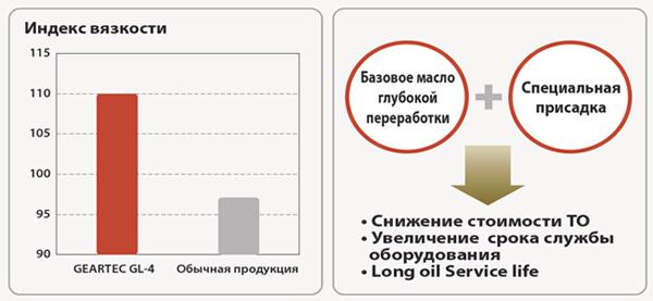 GS oil Geartec GL-4: уникальные качественные характеристики