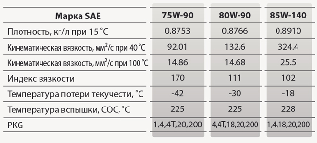 GS oil Geartec GL-5: основные характеристики