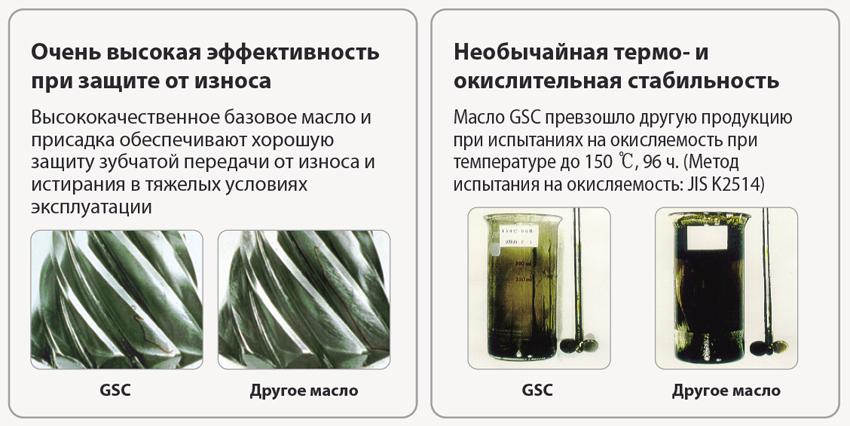 GS oil Geartec GL-5: уникальные качественные характеристики