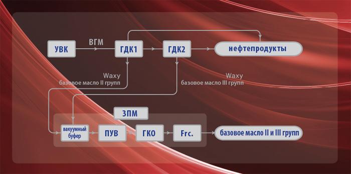 GS Caltex: Kixx двухступенчатая технология гидрокрекинга